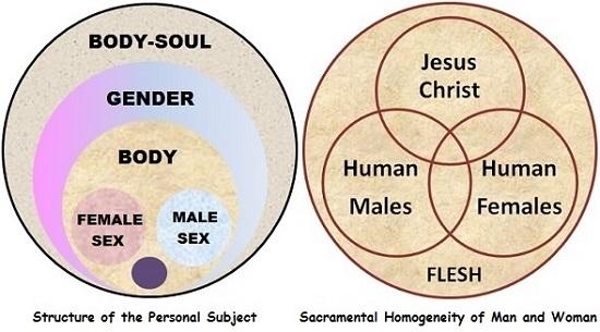 Venn Diagram Jesus Onweoinnovate